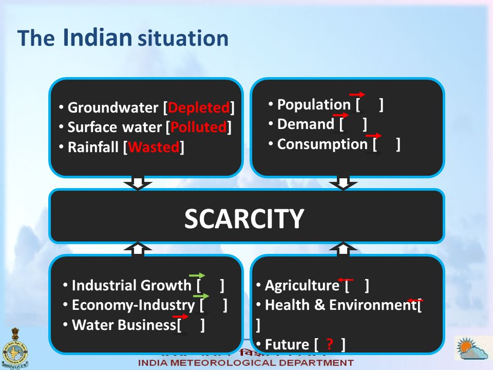 SCARCITY The Indian situation Groundwater [Depleted]